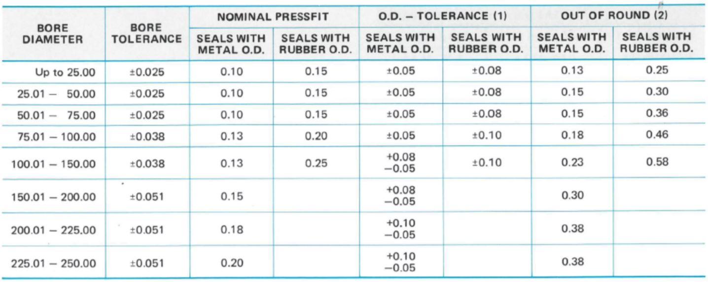 housing bore diameter, tolerance and nominal pressfit in metric sizes