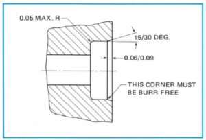 recommended bore lead corner