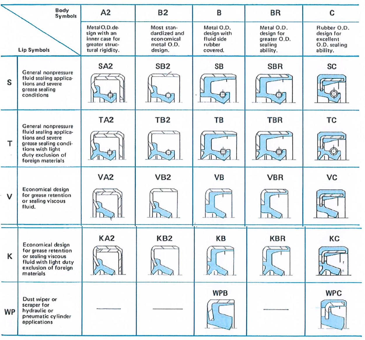 table showing 22 standard oil seal designs commonly used for a variety of applications